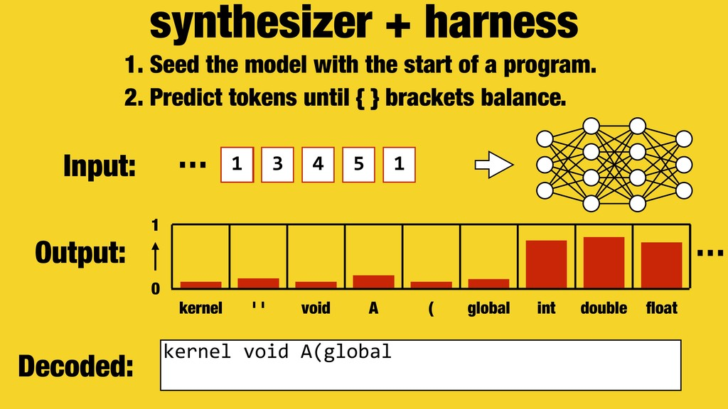 synthesizer + harness 1. Seed the model with th...