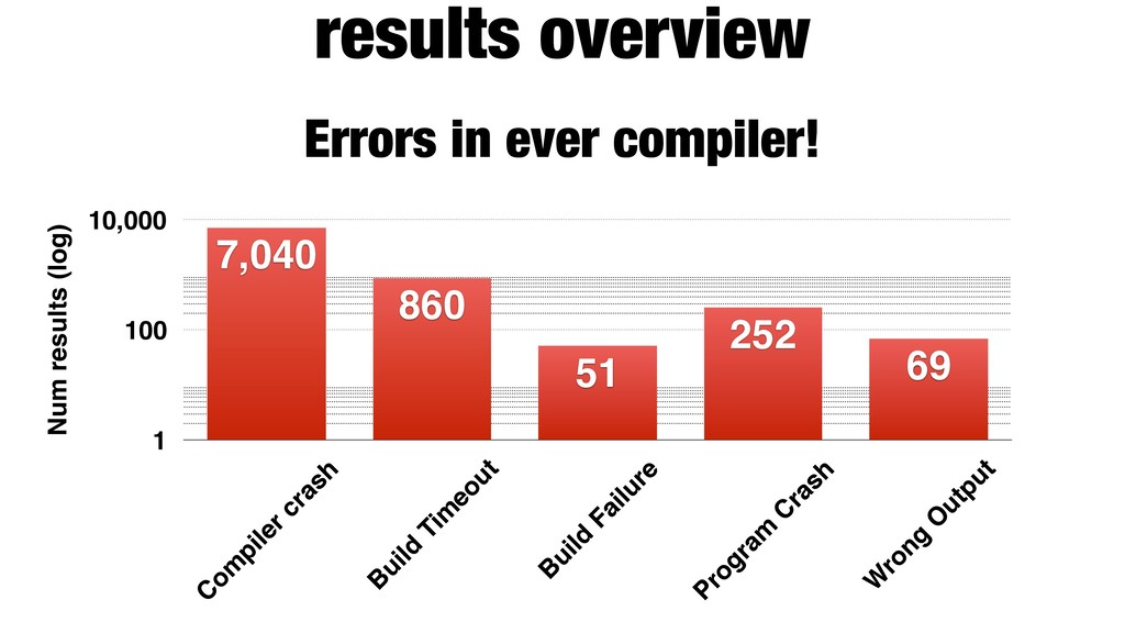 Errors in ever compiler! Num results (log) 1 10...