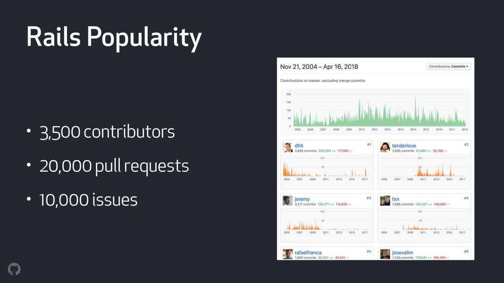 Rails Popularity • 3,500 contributors • 20,000 ...
