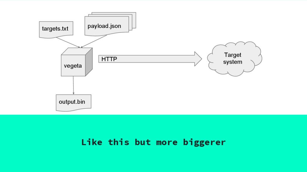 Like this but more biggerer vegeta HTTP Target ...