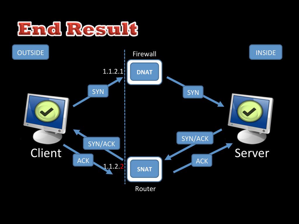 DNAT  SNAT  Firewall  Router  1.1.2...