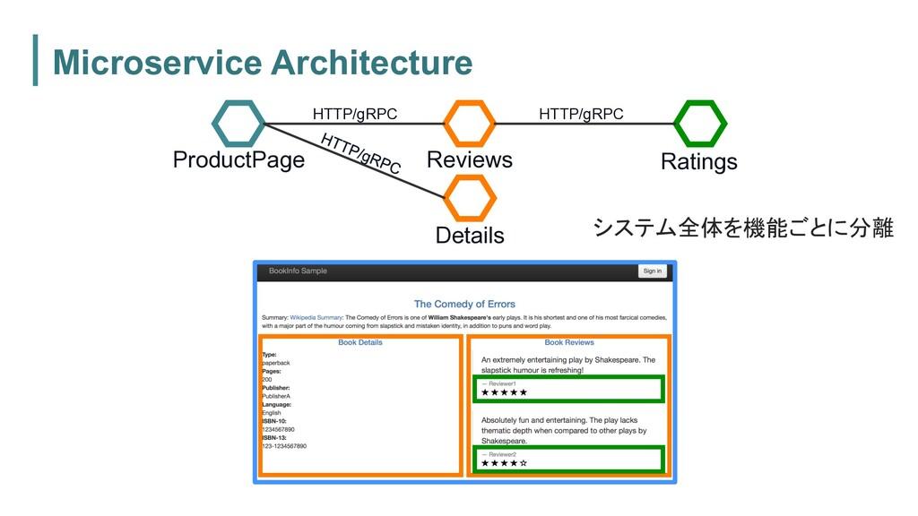 Microservice Architecture システム全体を機能ごとに分離 Produc...