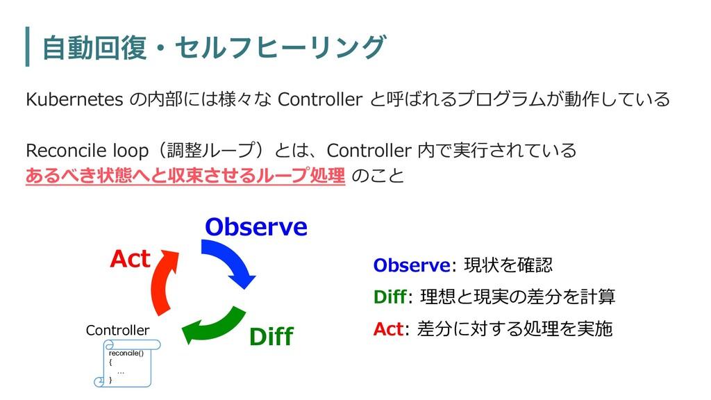 Kubernetes の内部には様々な Controller と呼ばれるプログラムが動作してい...