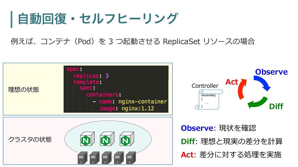 ࣗಈճ෮ɾηϧϑώʔϦϯά 例えば、コンテナ(Pod)を 3 つ起動させる ReplicaSe...