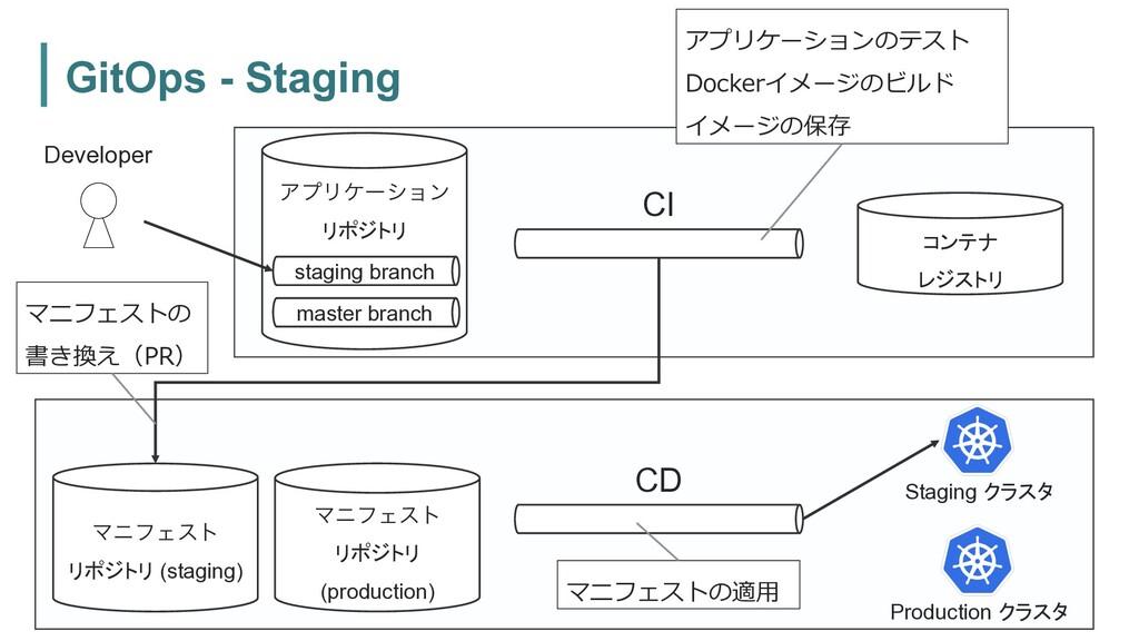 GitOps - Staging ϚχϑΣετ リポジトリ (staging) ΞϓϦέʔγϣ...