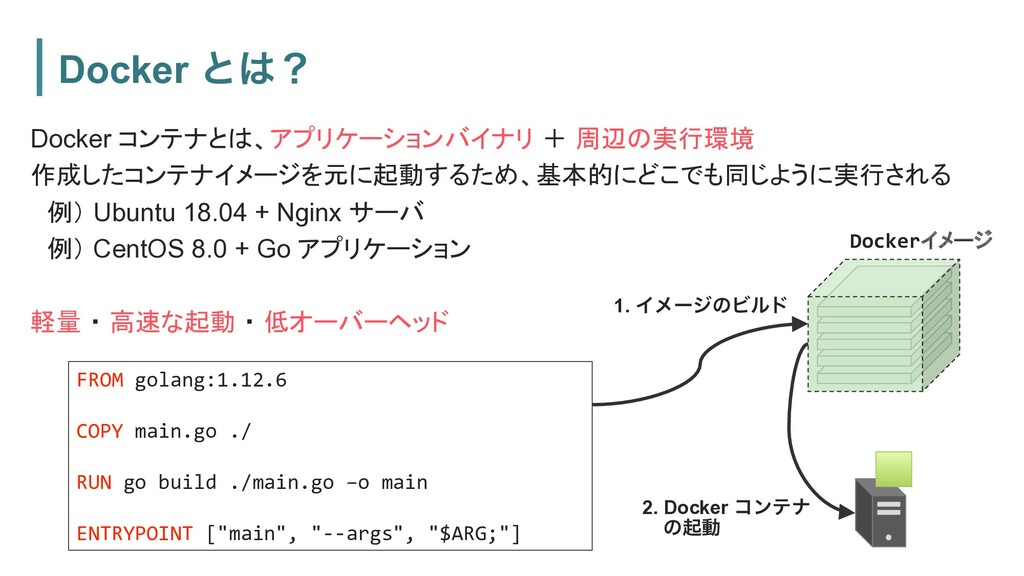 Docker ͱʁ Docker コンテナとは、アプリケーションバイナリ + 周辺の実行環境...