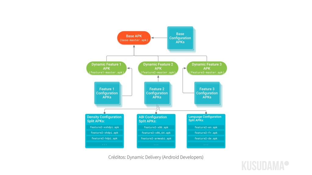 Créditos: Dynamic Delivery (Android Developers)