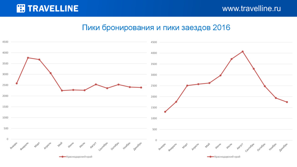 Пики бронирования и пики заездов 2016 0 500 100...