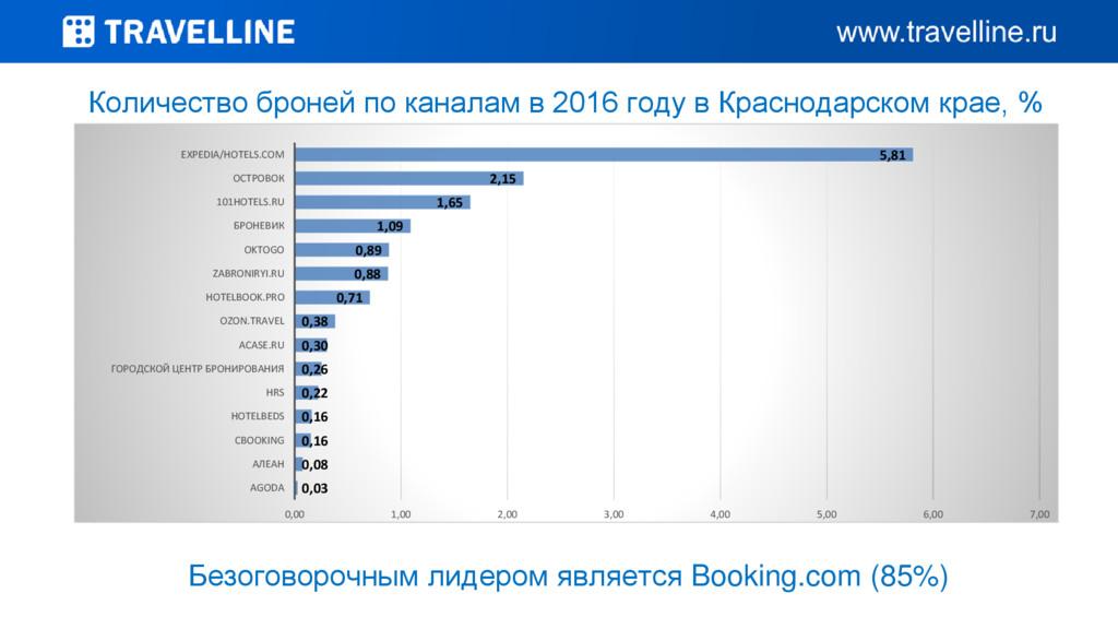 Количество броней по каналам в 2016 году в Крас...