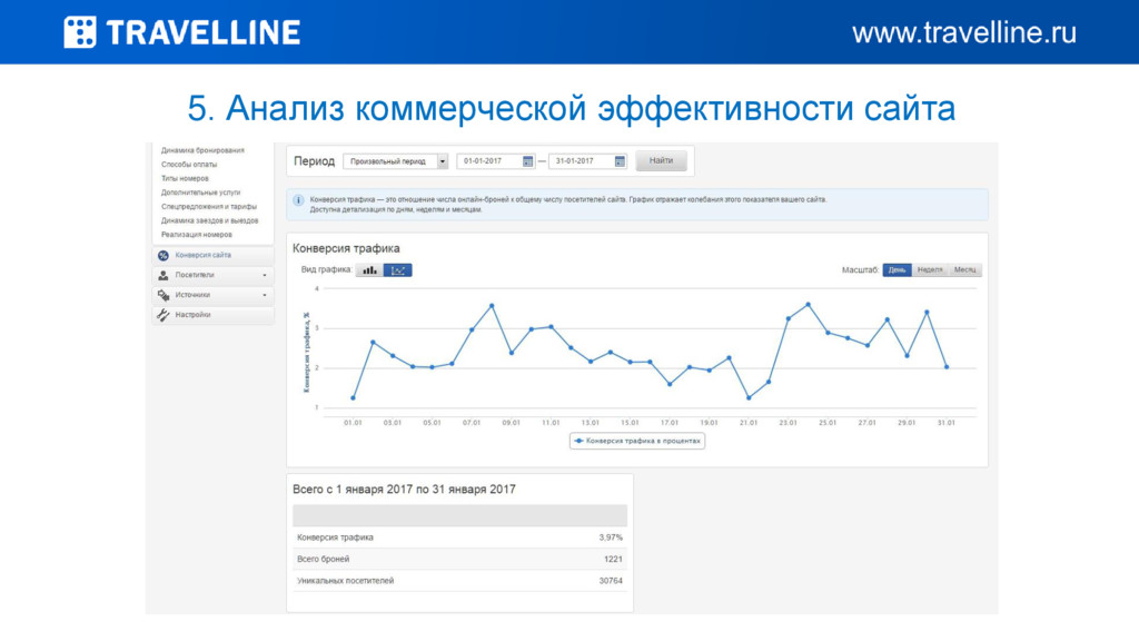 5. Анализ коммерческой эффективности сайта