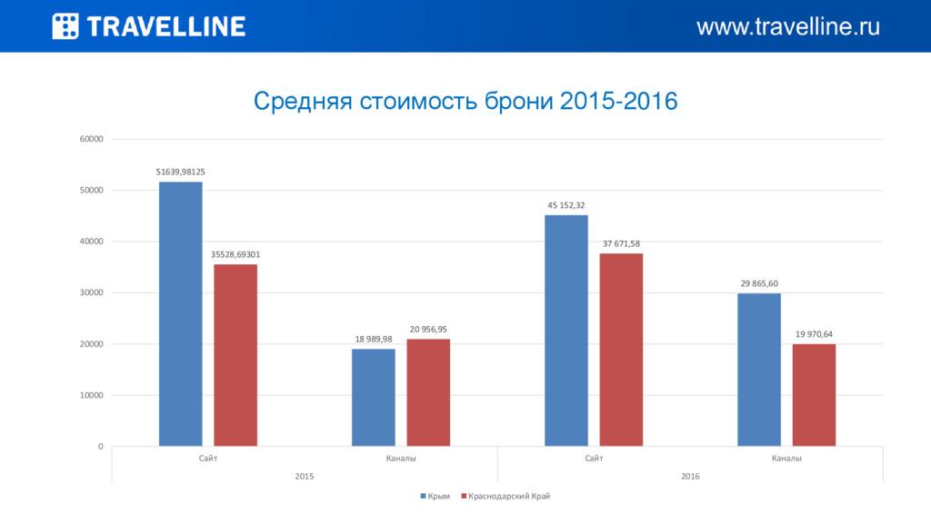 Средняя стоимость брони 2015-2016 51639,98125 1...