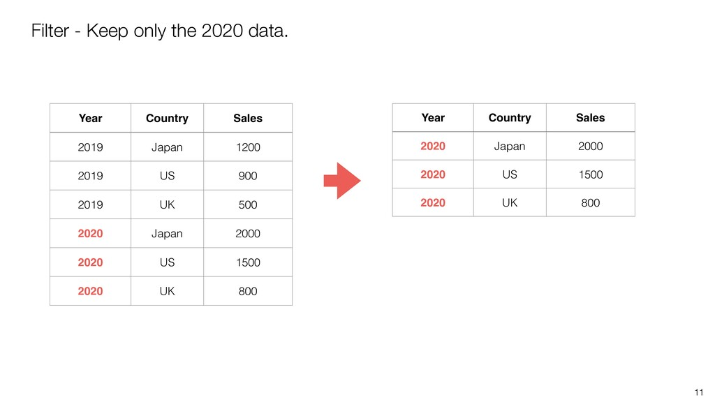 11 Filter - Keep only the 2020 data. Year Count...