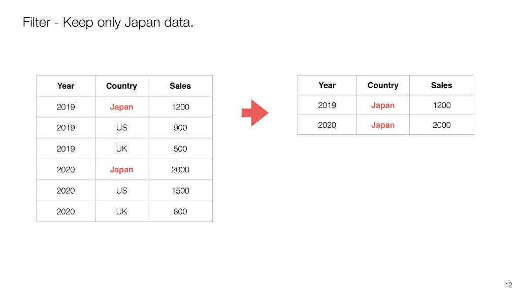 12 Filter - Keep only Japan data. Year Country ...