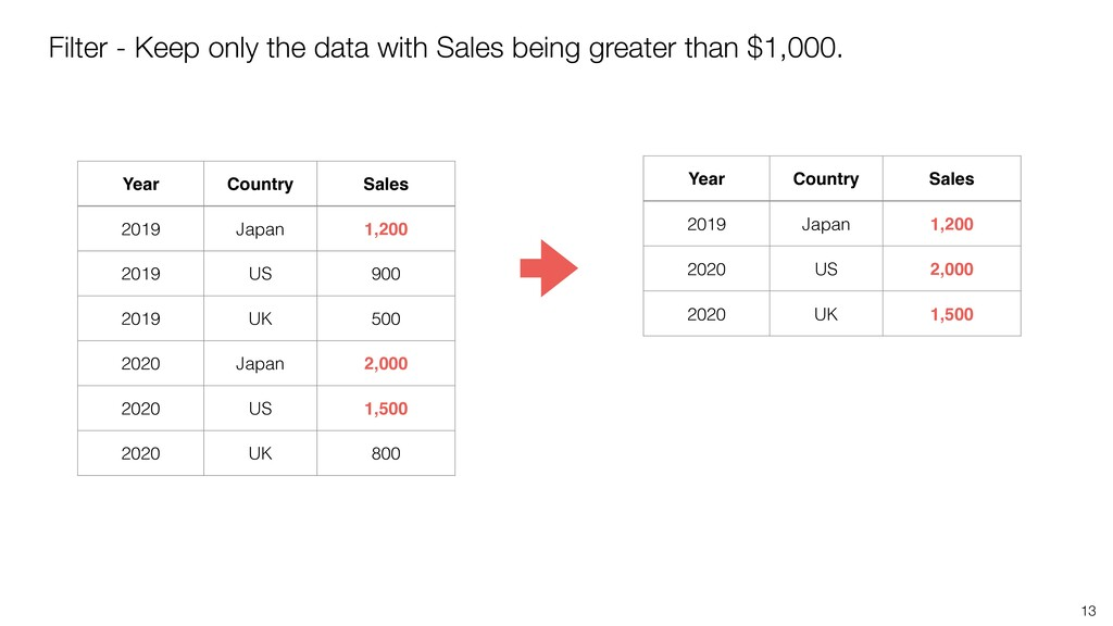 13 Filter - Keep only the data with Sales being...