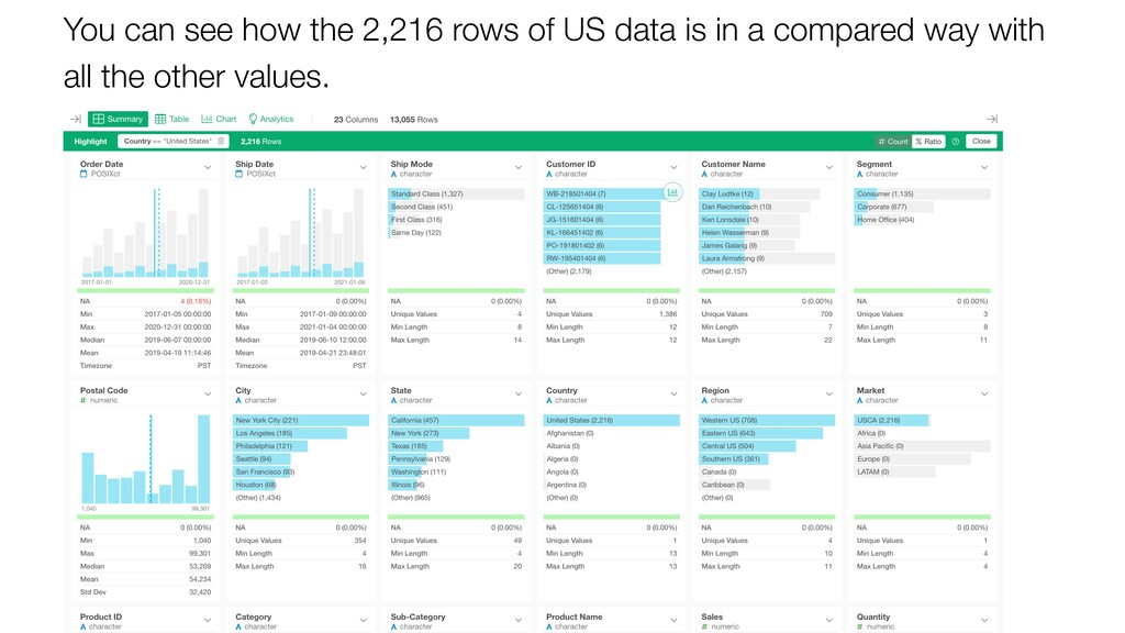 You can see how the 2,216 rows of US data is in...
