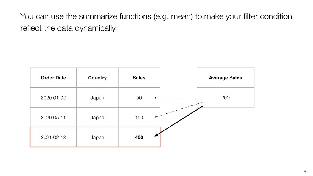 61 Average Sales 200 Order Date Country Sales 2...