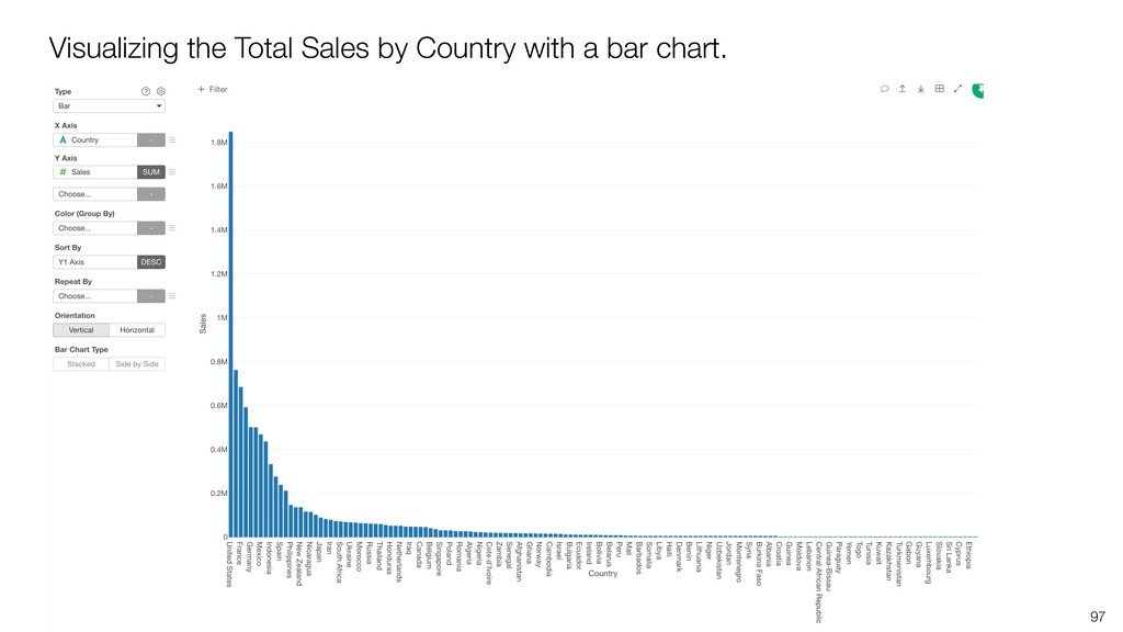97 Visualizing the Total Sales by Country with ...