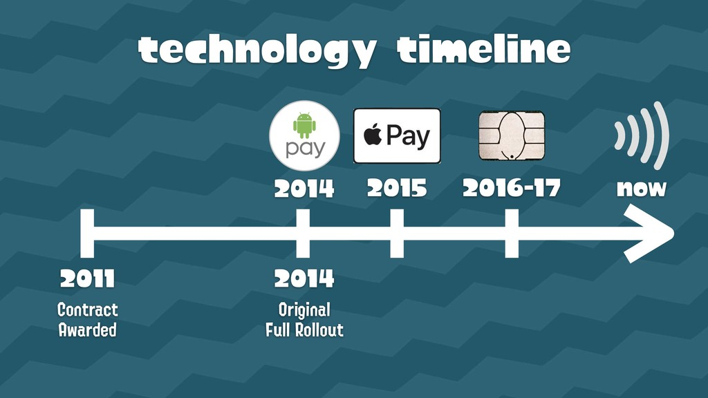 technology timeline 2011  Contract