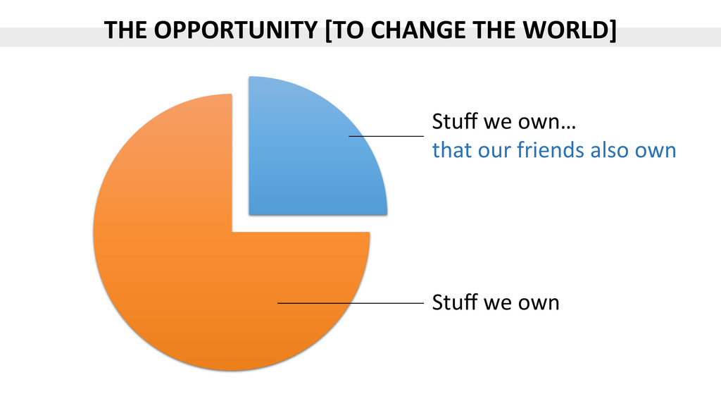 THE$OPPORTUNITY$[TO$CHANGE$THE$WORLD]$ Stuff%we%...