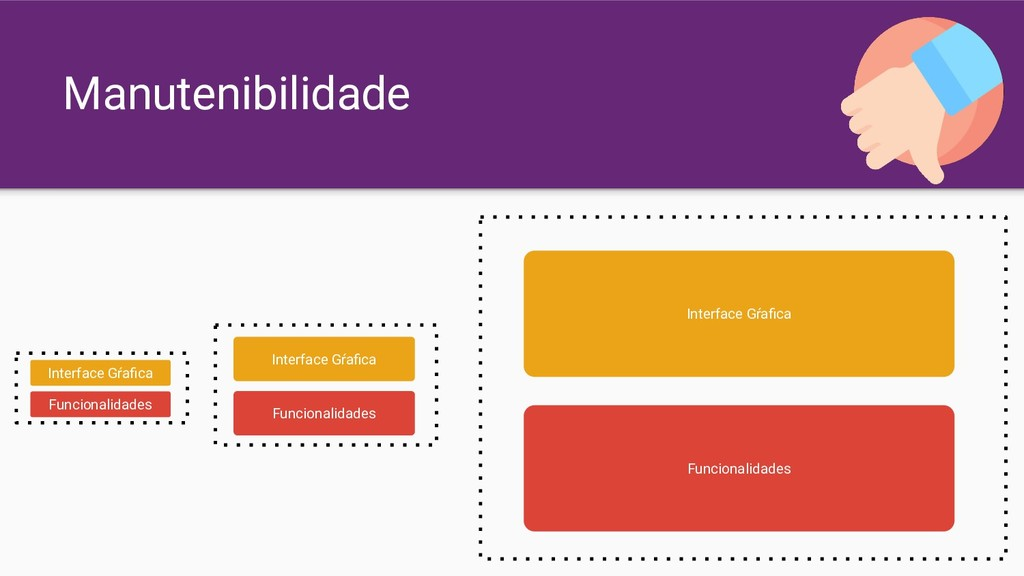 Manutenibilidade Interface Gŕafica Funcionalidad...