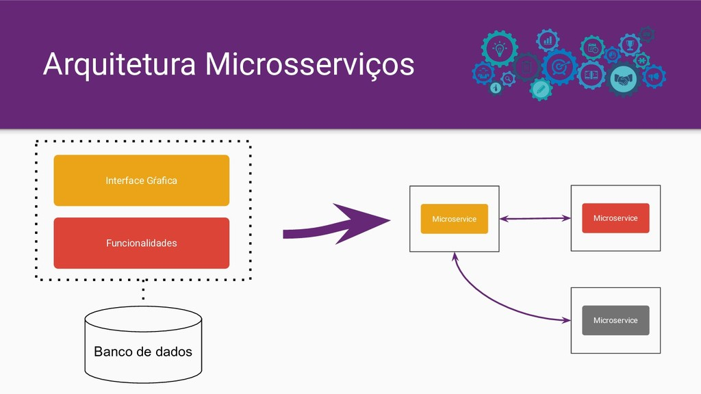 Arquitetura Microsserviços Interface Gŕafica Fun...