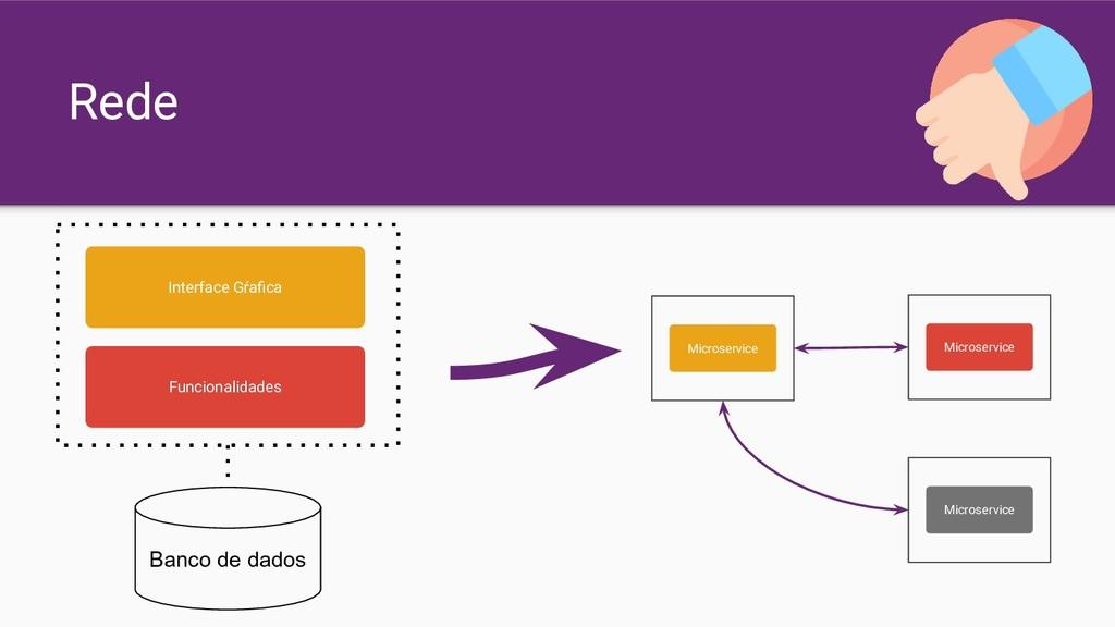 Rede Interface Gŕafica Funcionalidades Banco de ...