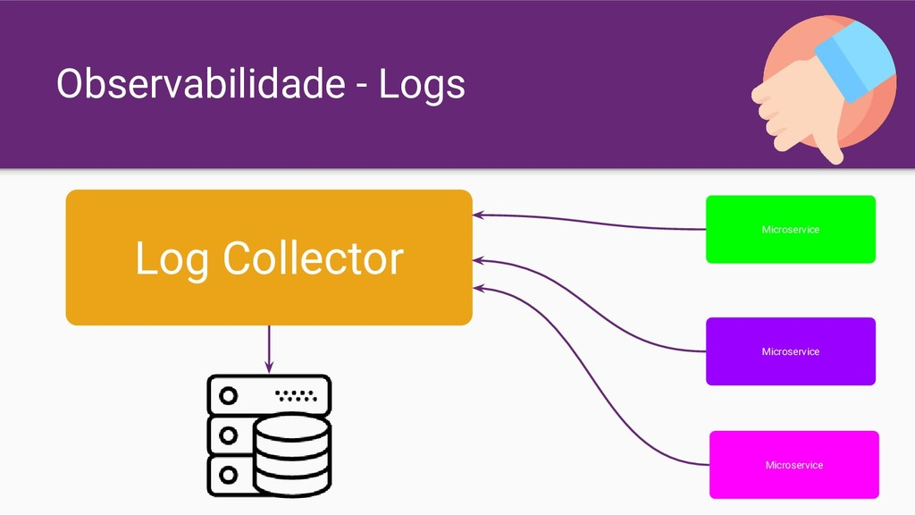 Observabilidade - Logs Log Collector Microservi...