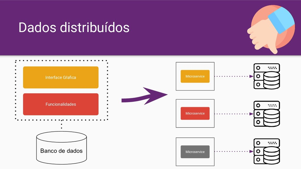 Dados distribuídos Interface Gŕafica Funcionalid...