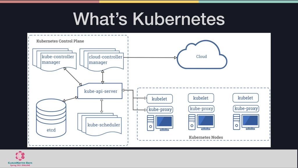What's Kubernetes