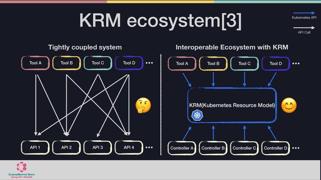 KRM ecosystem[3] KRM(Kubernetes Resource Model)...