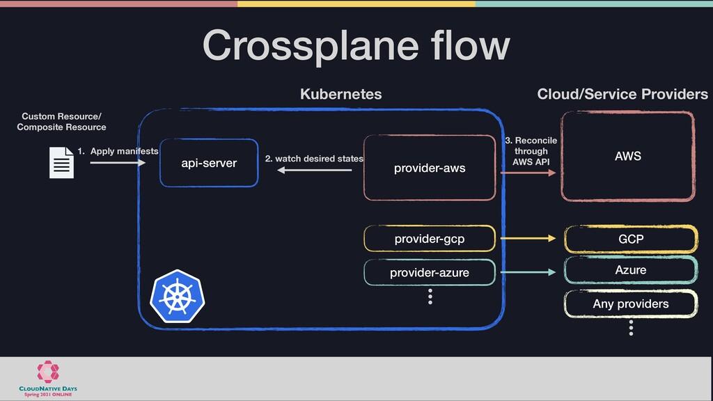 Crossplane fl ow AWS Azure GCP Cloud/Service Pr...