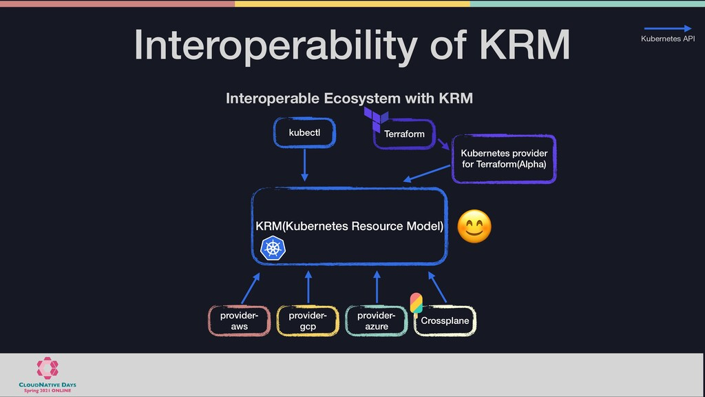 Interoperability of KRM KRM(Kubernetes Resource...