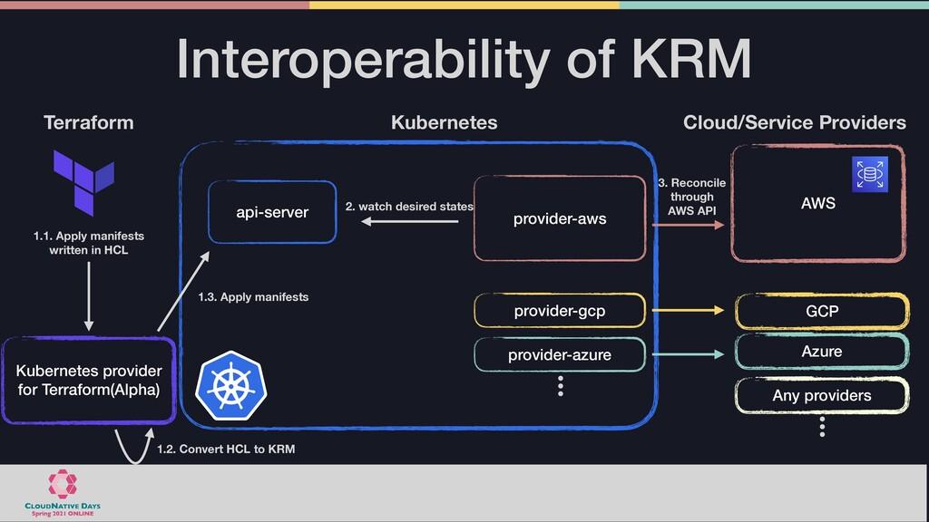 Interoperability of KRM AWS Azure GCP Cloud/Ser...