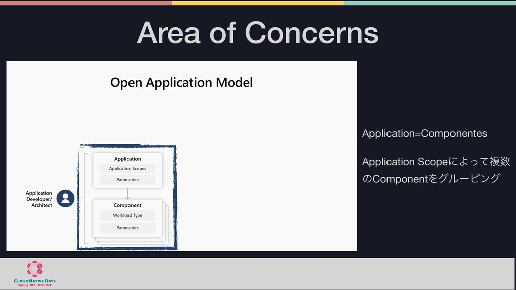 Area of Concerns Application=Componentes  Appli...
