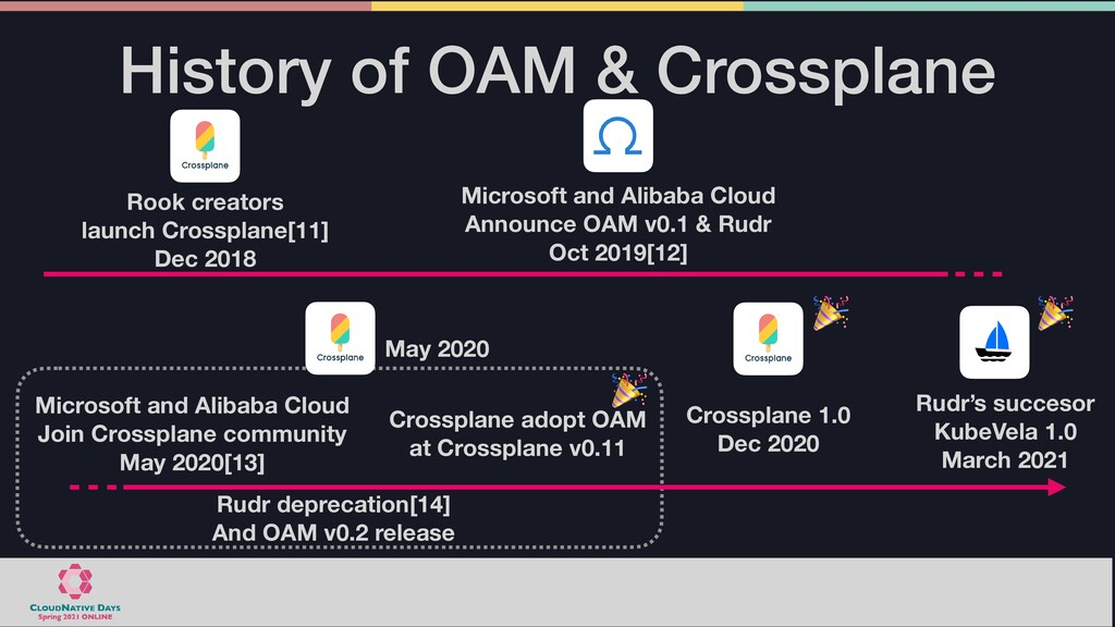 History of OAM & Crossplane Microsoft and Aliba...