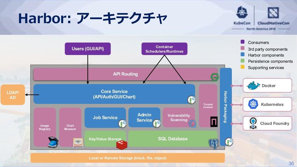 36 API Routing Core Service (API/Auth/GUI/Chart...
