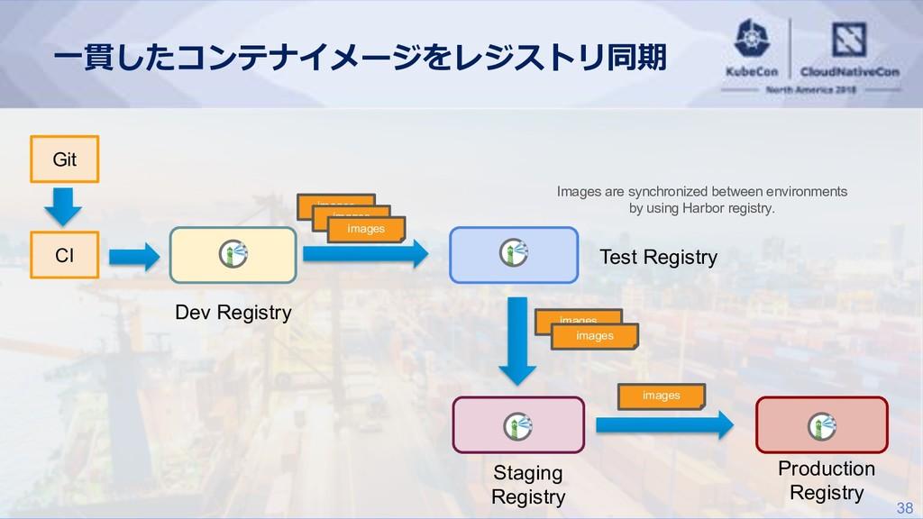 38    Dev Registry CI Git Tes...