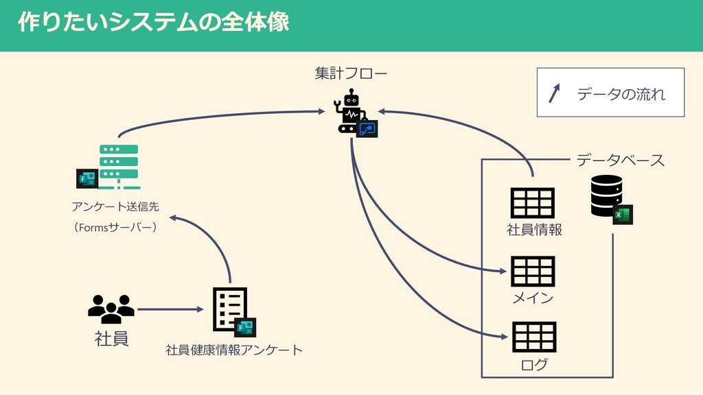 作りたいシステムの全体像 社員 社員健康情報アンケート 集計フロー データベース メイン 社員...