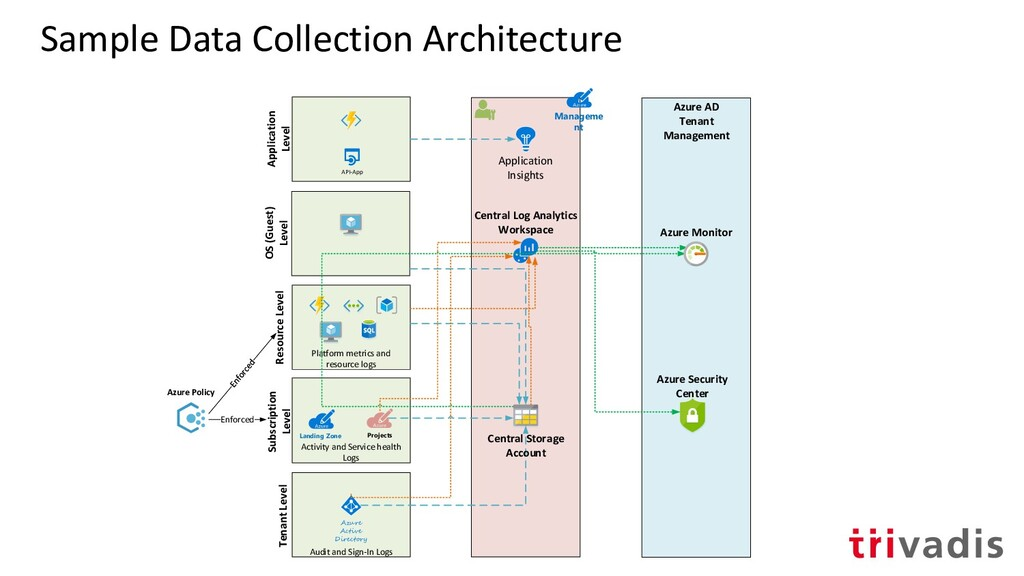 Sample Data Collection Architecture Azure Activ...