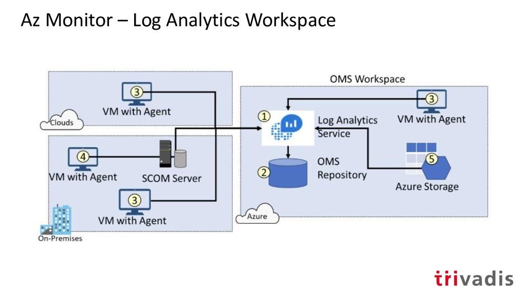 Az Monitor – Log Analytics Workspace