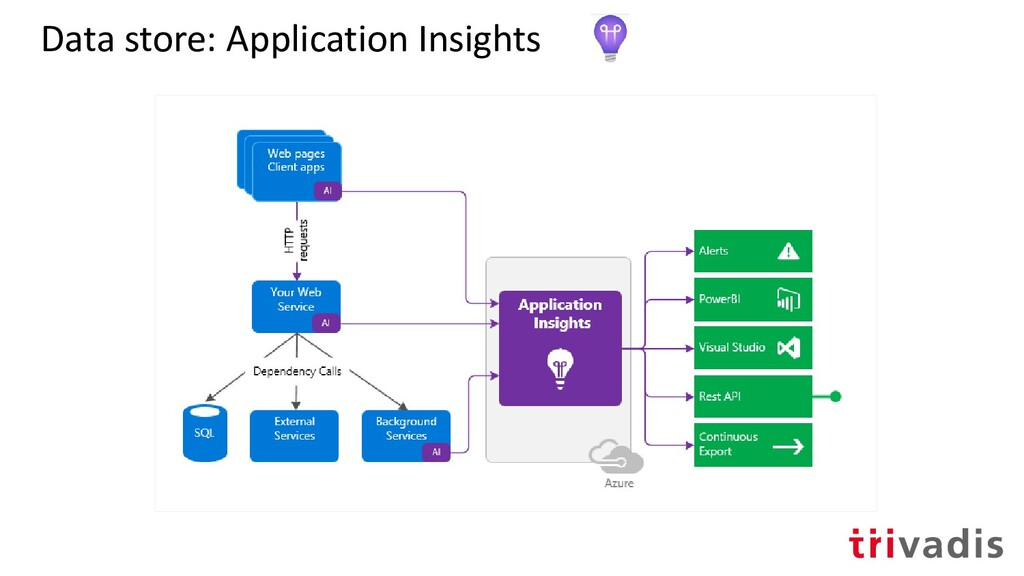Data store: Application Insights