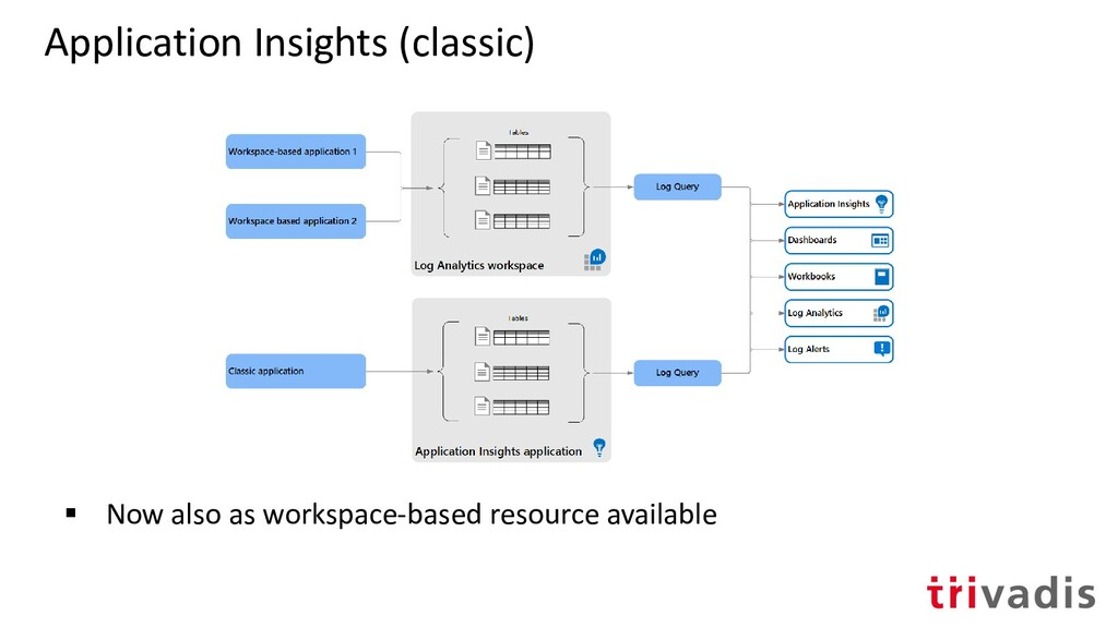 Application Insights (classic) ▪ Now also as wo...