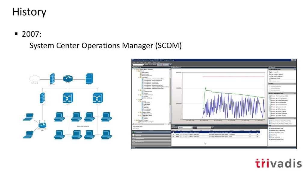 History ▪ 2007: System Center Operations Manage...