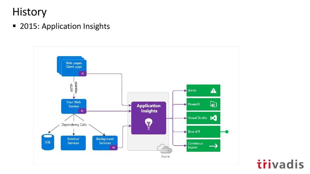 History ▪ 2015: Application Insights