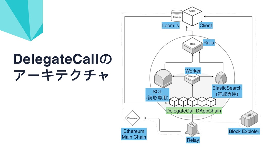 DelegateCallの