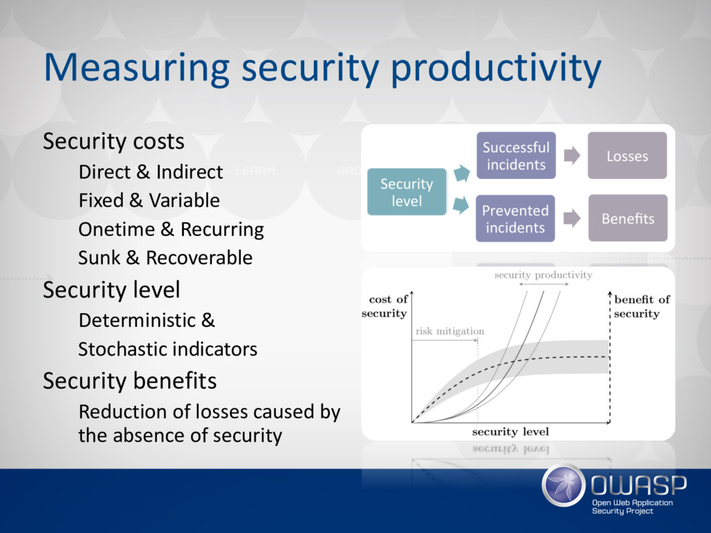 Measuring security productivity Security costs ...