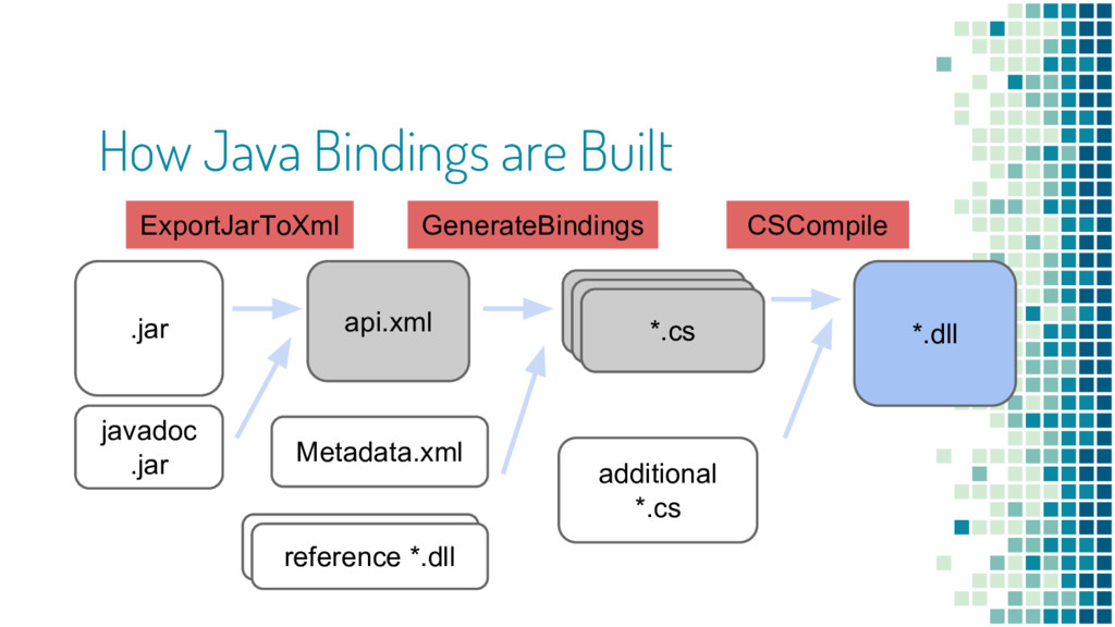 How Java Bindings are Built .jar api.xml *.cs *...