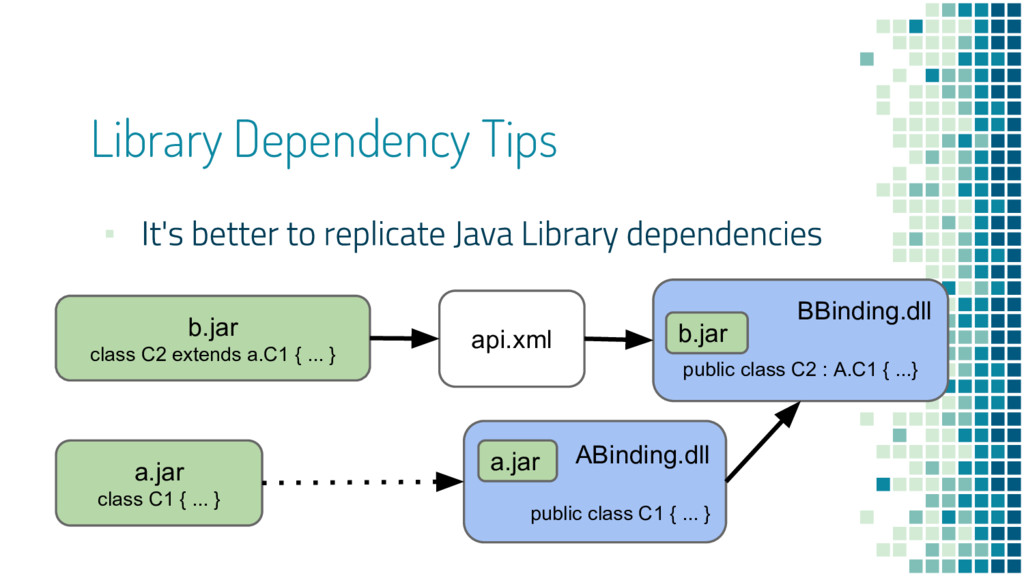 ▪ Library Dependency Tips b.jar class C2 extend...