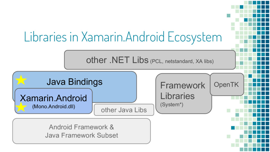 Java Bindings Libraries in Xamarin.Android Ecos...