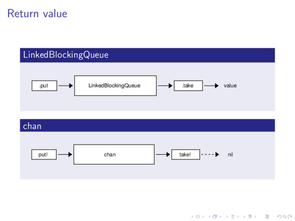 Return value LinkedBlockingQueue .put LinkedBlo...